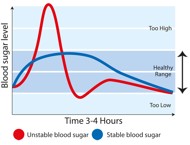 Graph showing the difference between stable and unstable blood sugar levels