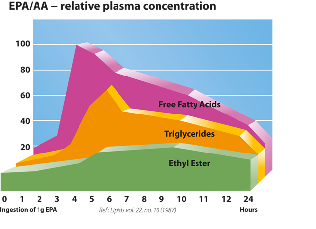 Comparative graph showing that free fatty acids are best absorbed